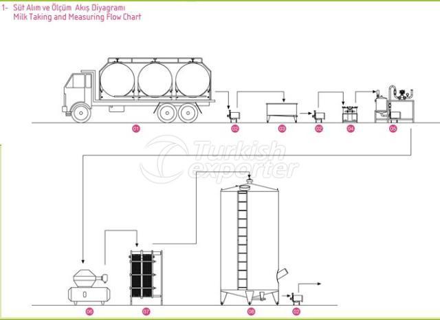 الرسوم البيانية لتدفق ومقياس خزانات الحليب