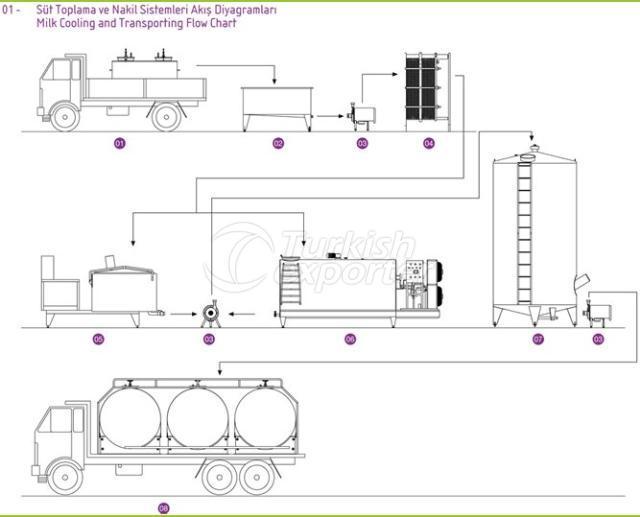 الرسوم البيانية لتدفق ومجرى الحليب في المستودع