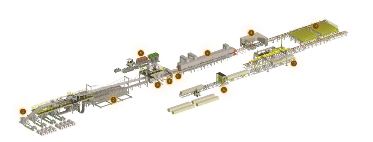 PU / PIR Sandwich Panel Production line