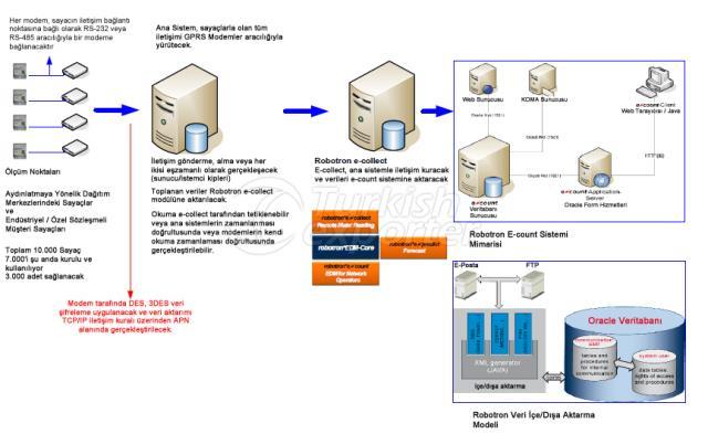OSOS (AMI-MDM) Solutions